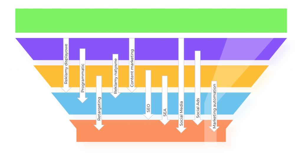 jakie kanały wykorzystać na jakim etapie komunikacji